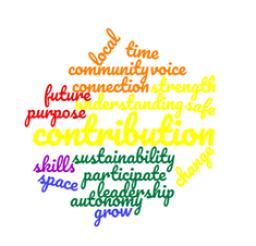 2 day Online Participatory Community Building Workshop
