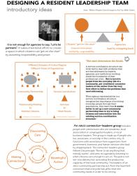 """Designing a Resident Leadership Team"" (handout)"