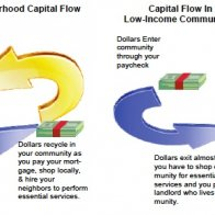 Capital Flow Map
